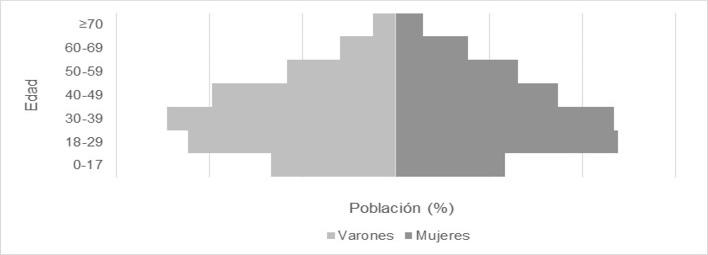 Gráfico, Histograma  Descripción generada automáticamente